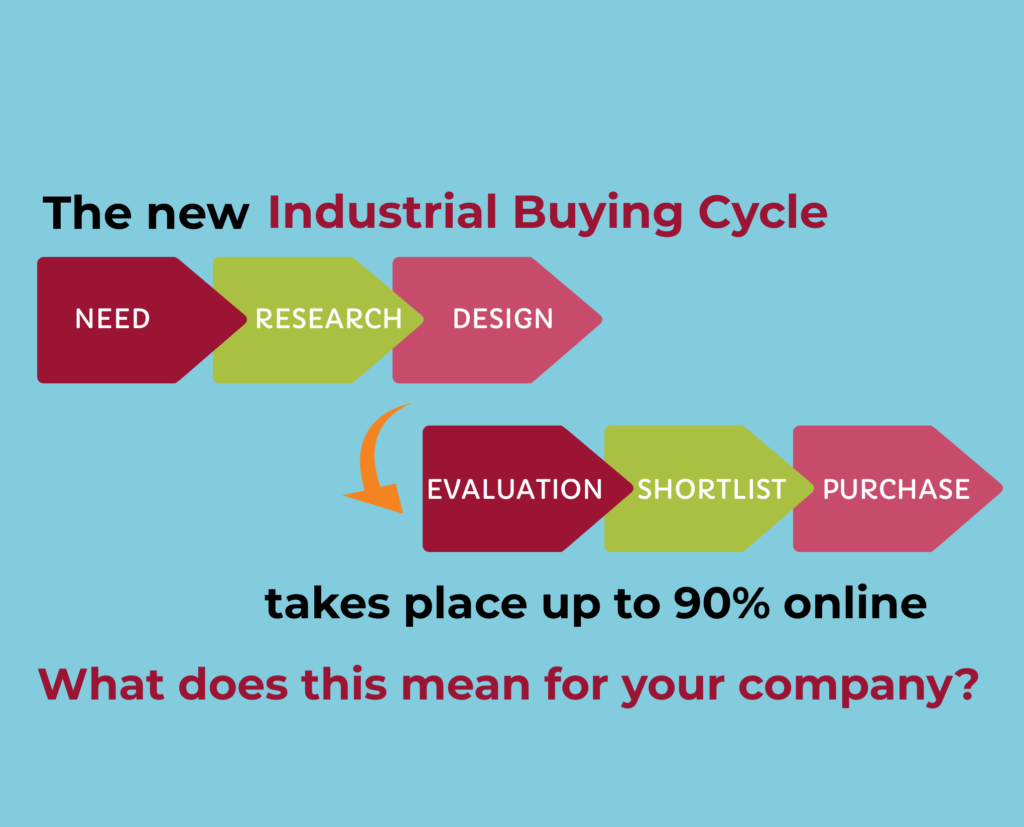 shows the steps in the B2B buyers journey - need - research - design - evaluation - shortlist - purchase