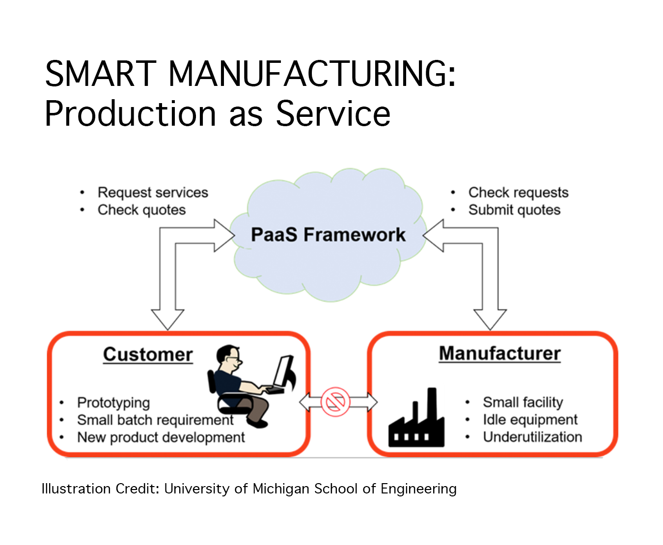Benefits of smart manufacturing. Illustration shows production as service responsive manufacturing for customers